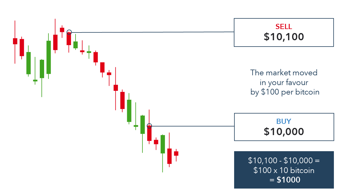 Short selling binary options trading binary options australia time