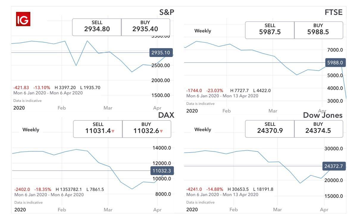 sarà bitcoin salire se crolli del mercato azionario)