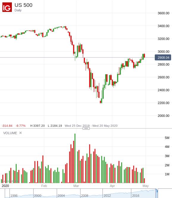 sarebbe bitcoin crollo del mercato azionario influire
