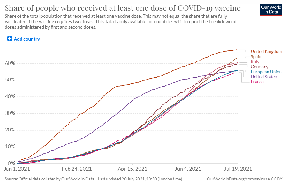 Vaccinations 20 July chart