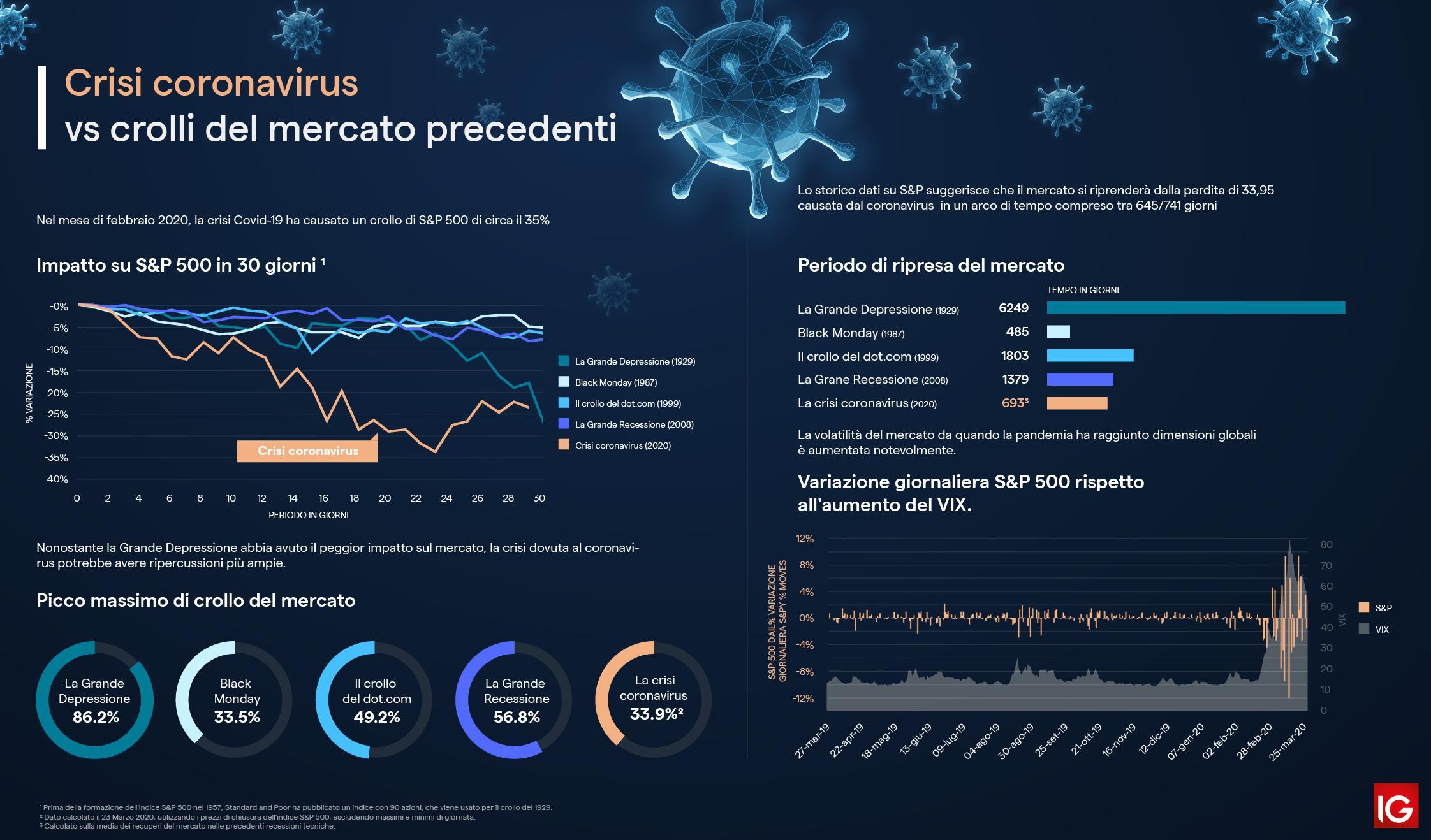bitcoin nel crollo del mercato azionario)