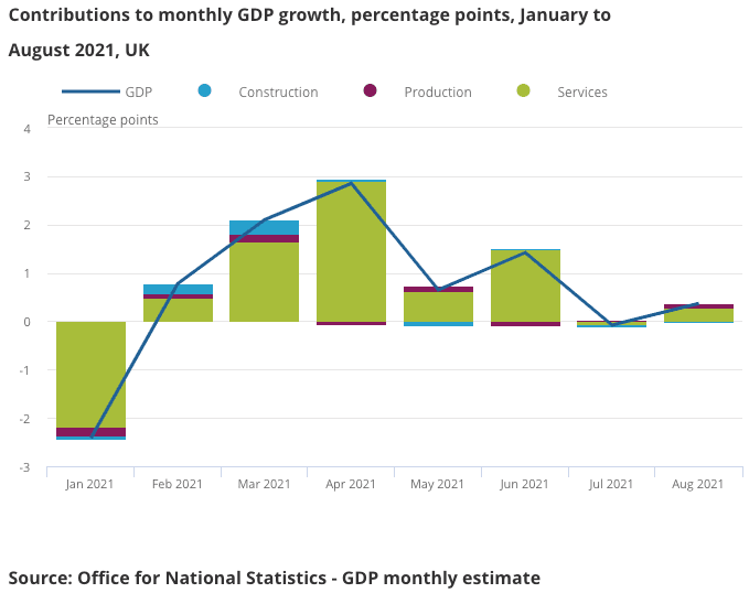 Contributions_to_UK_GDP_Aug.png
