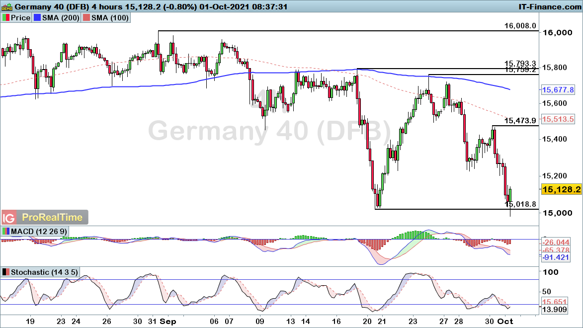 DAX-4-hours11021.png