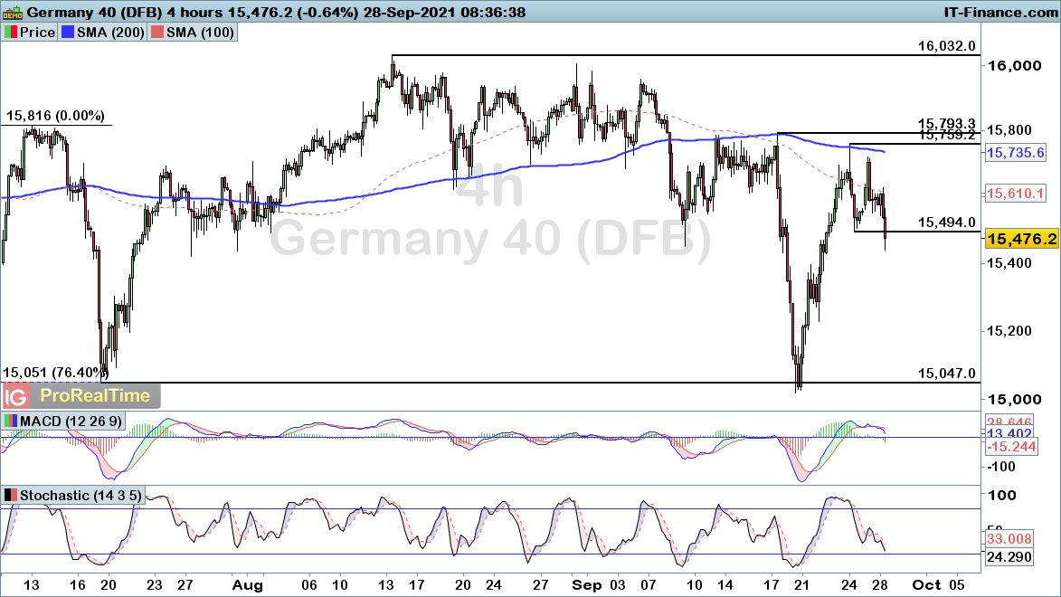 DAX-4-hours28921.png