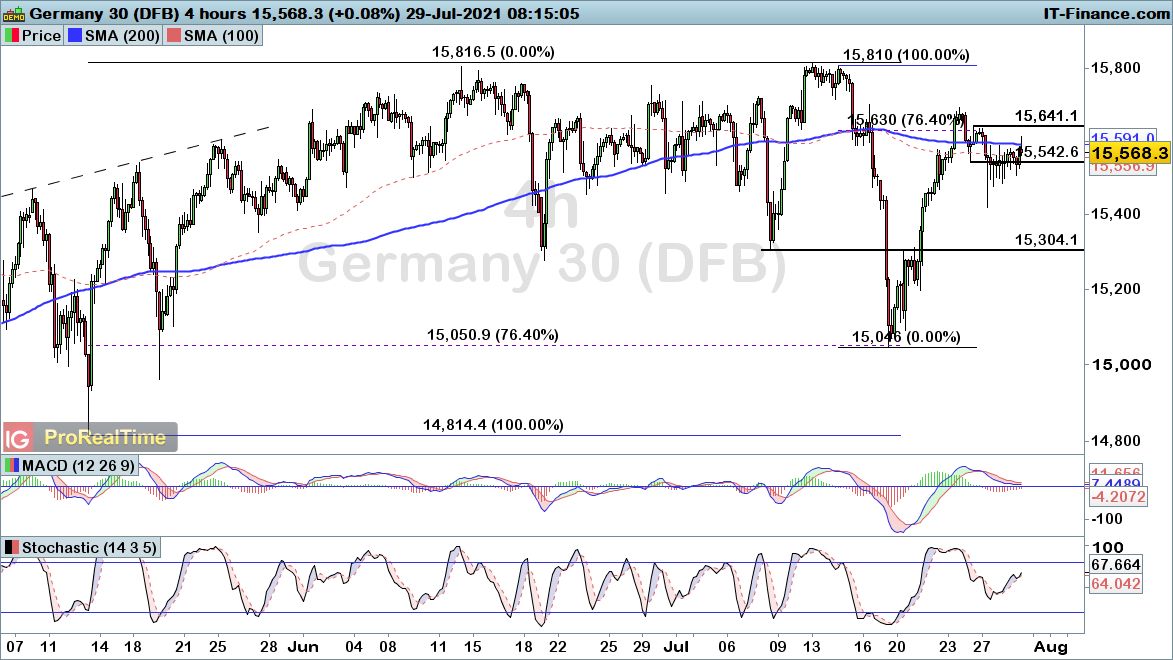 DAX-4-hours29721.png