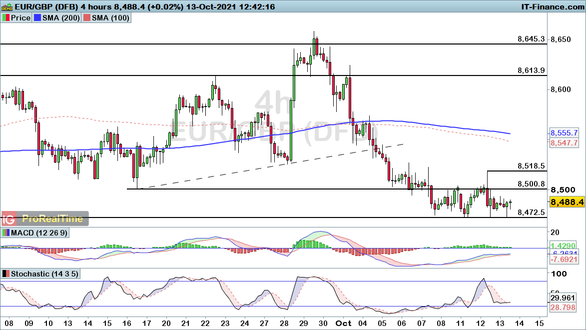 EURGBP-4-hours131021.png