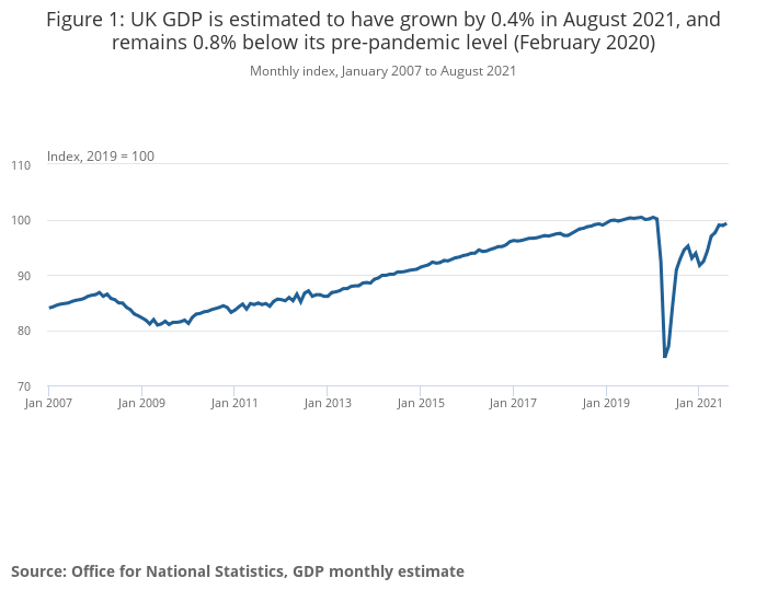 UK_GDP_August_21.png