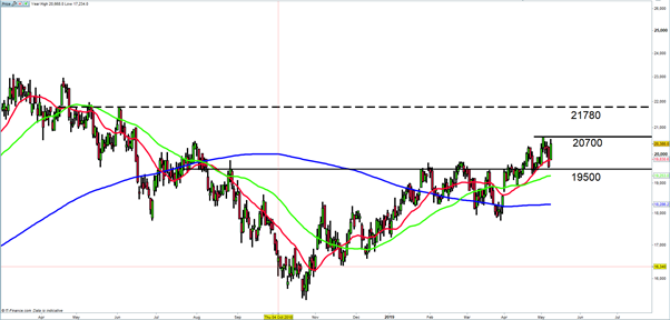 Standard bank trading view