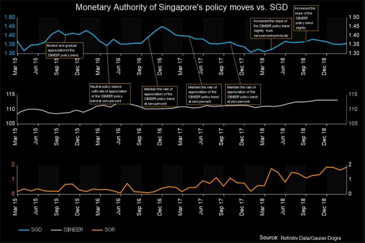 MAS' policy moves vs SGD