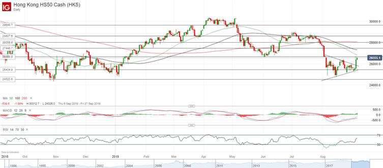 Asia markets cheering developments | IG EN