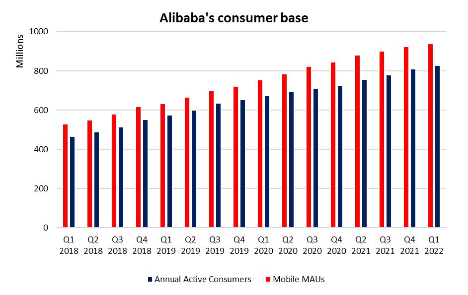 SGX_Alibaba%20Consumer%20Base.png
