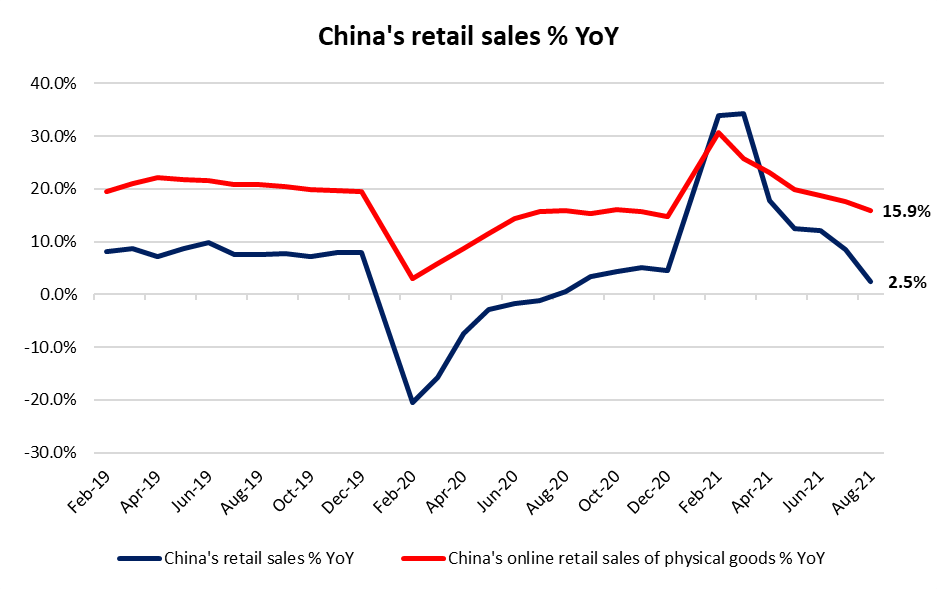 SGX_China%20retail%20sales%2024092021.pn