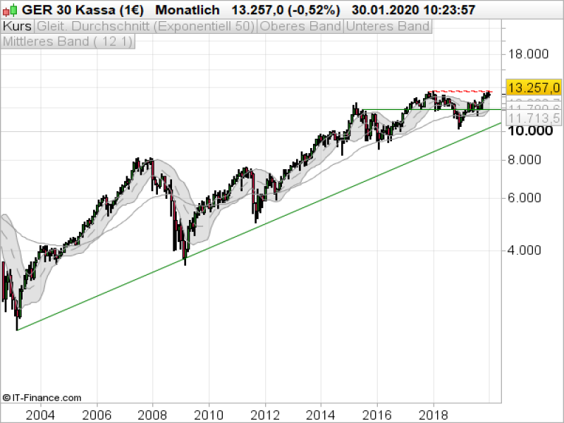 Ig Markets Dax
