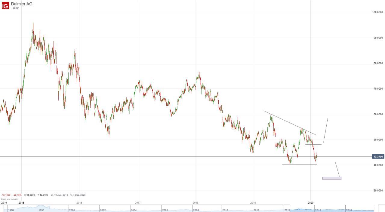 Daimler Aktienkurse