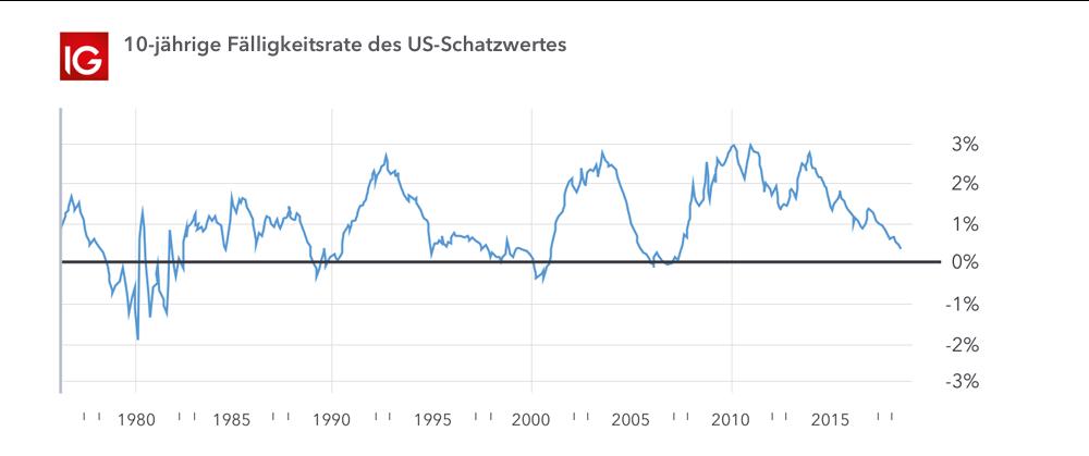 09/04/· Lesen Sie weiter X25B6 UTC Asian Edition Die Flut von US-Daten gesehen am Donnerstag letztlich hatte wenig Einfluss auf die Märkte, da die Wall Street mit bescheidenen Verlusten endete, als Treasury Renditen bewegt sich geringfügig höher. Der Dollar kostete einiges, wenn auch in den meisten Fällen die Begeisterung in die. Weiterlesen X25B6 .