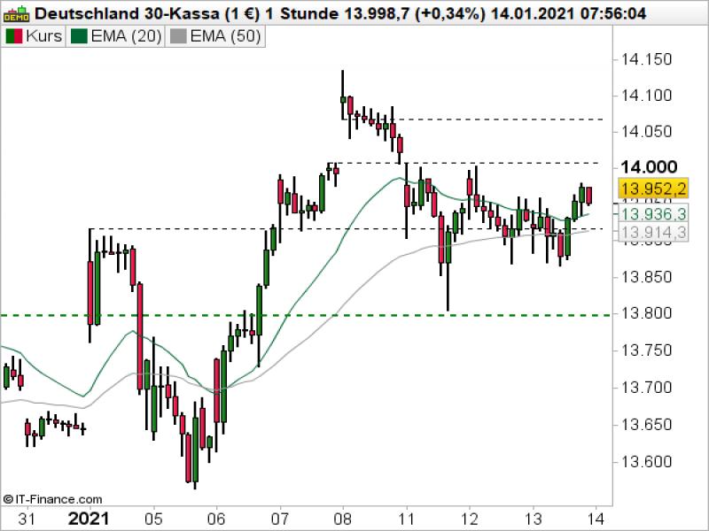 Börsenkurse Dax 30