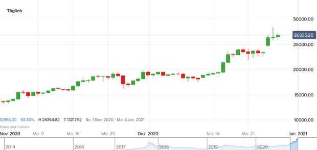 Kryptowährung: der leitfaden für anfänger zum investieren und handeln in kryptowährung