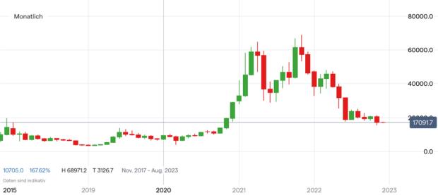 Einverständniserklärung für bitcoin investment trust 2021