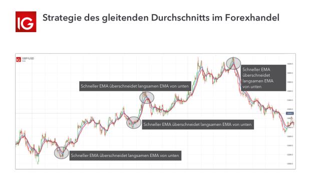bitcoin erklärung detaillierte informationen zur kryptowährung welche trading-strategie kann ich in welchen märkten handeln?