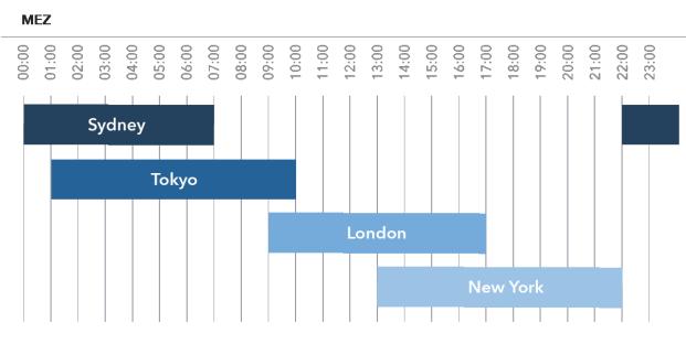 investieren sie über das internet in bitcoin-aktien forex handelszeiten 2021 optimal die tradingzeiten ausnutzen
