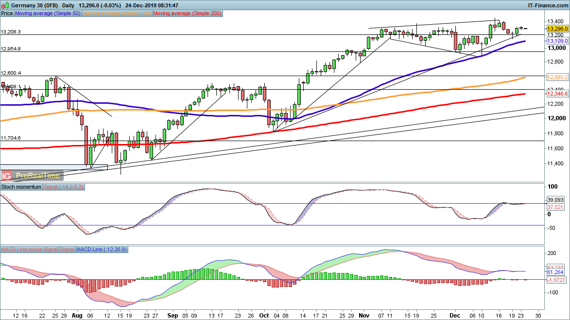 DAX drifts while S&P 500 at record highs Levels to Watch.