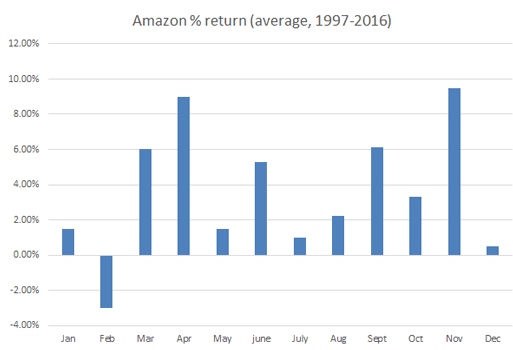 Amazon return chart