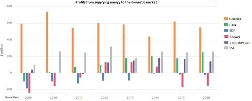 Supply profits chart