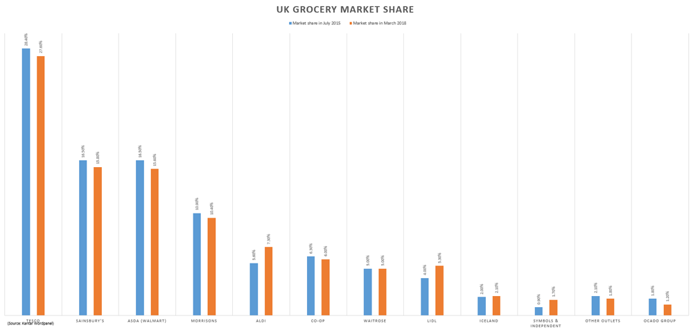 UK grocery market share