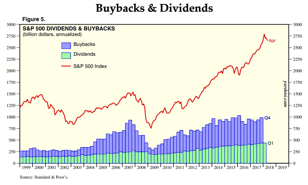 Buybacks and dividends chart