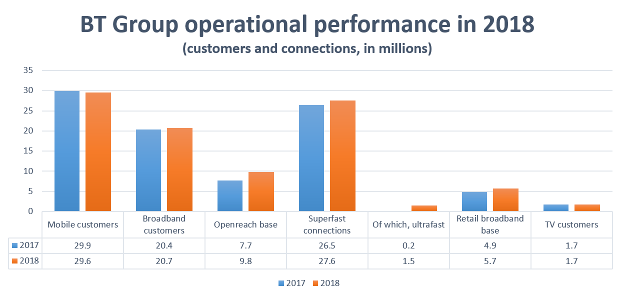BT Group operational performance