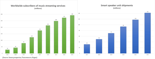 Streaming and speaker forecasts chart