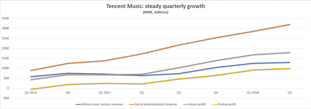 Tencent quarterly growth chart