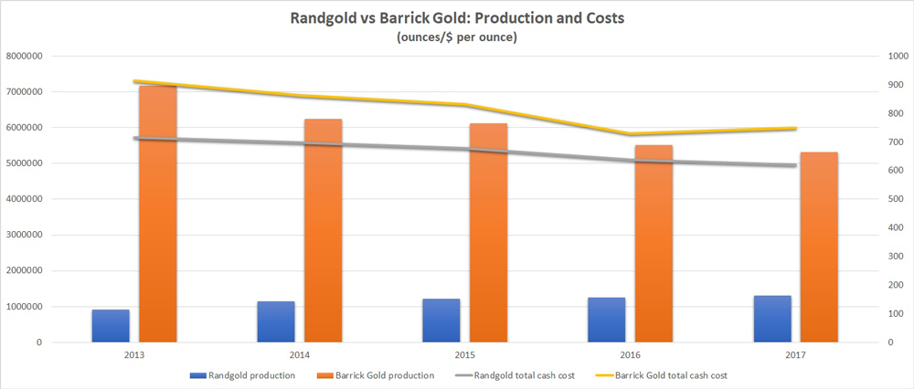 Randgold vs Barrick production chart