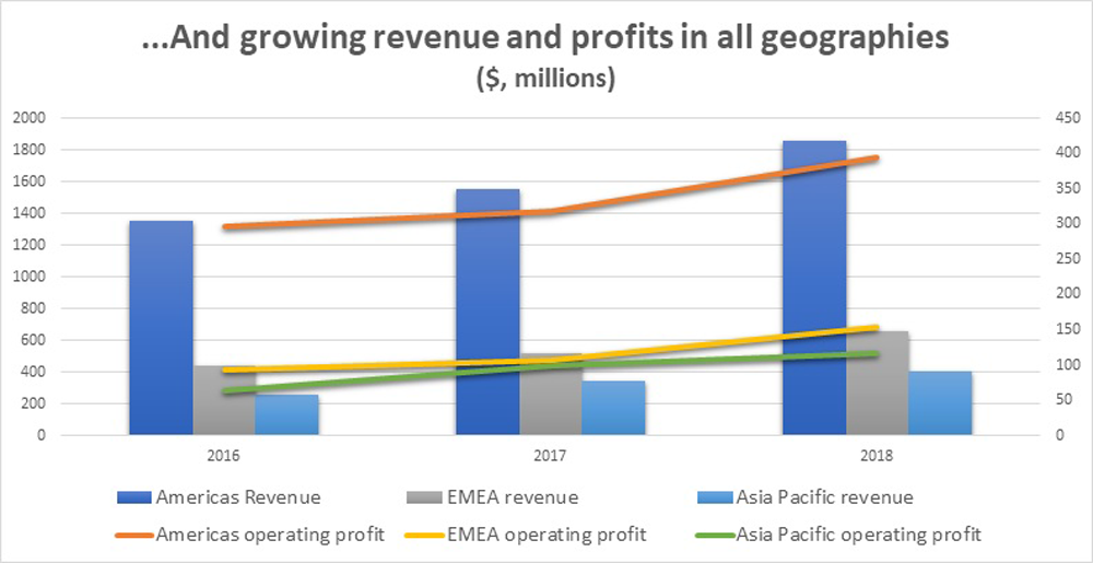 Red Hat revenue in all geographies growth chart
