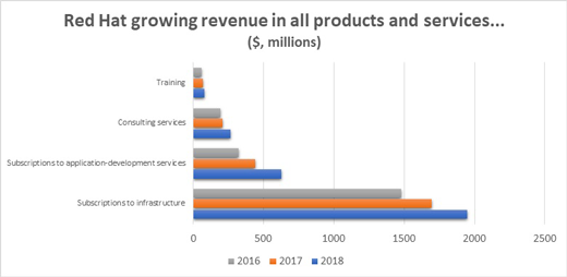 Red Hat products and services revenue growth chart