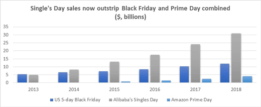 Singles' Day chart