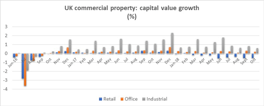 Capital value chart