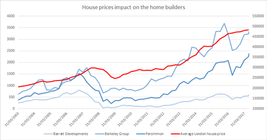 House price impact on housebuilders