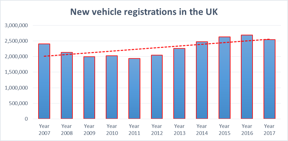 New vehicle registration chart