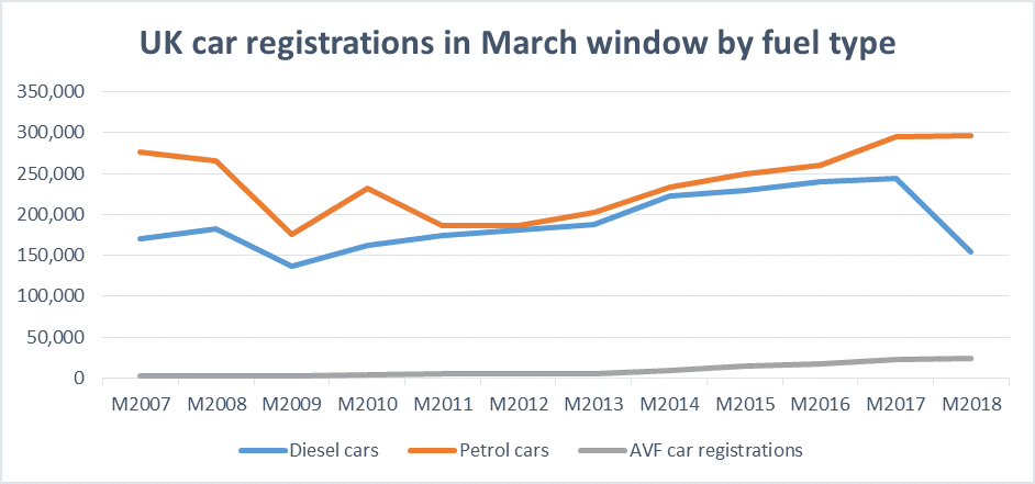 UK car registrations chart