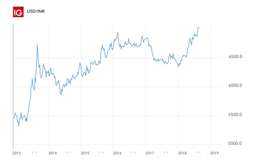 Usd Inr Chart