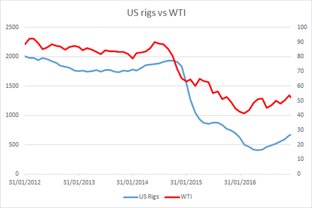 US Rigs vs WTI