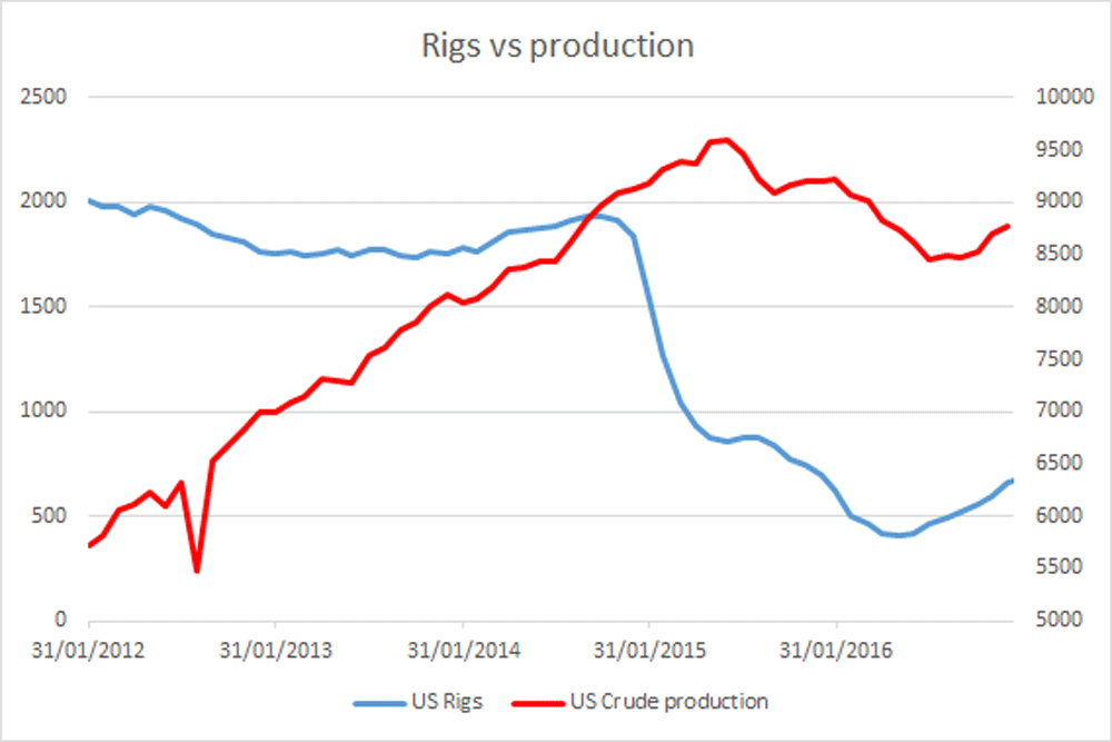 Rigs vs production