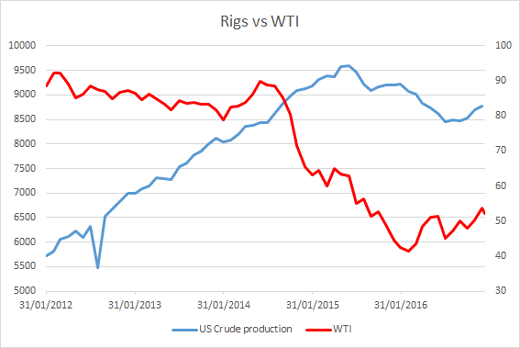 Rigs vs WTI