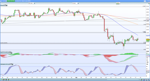 Brent four-hourly chart