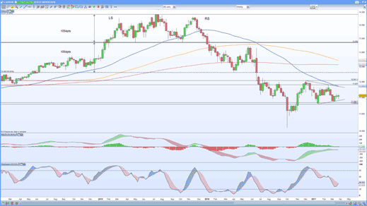 GBP/EUR weekly price chart