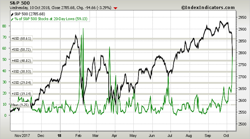S&P 500 breadth 2 chart