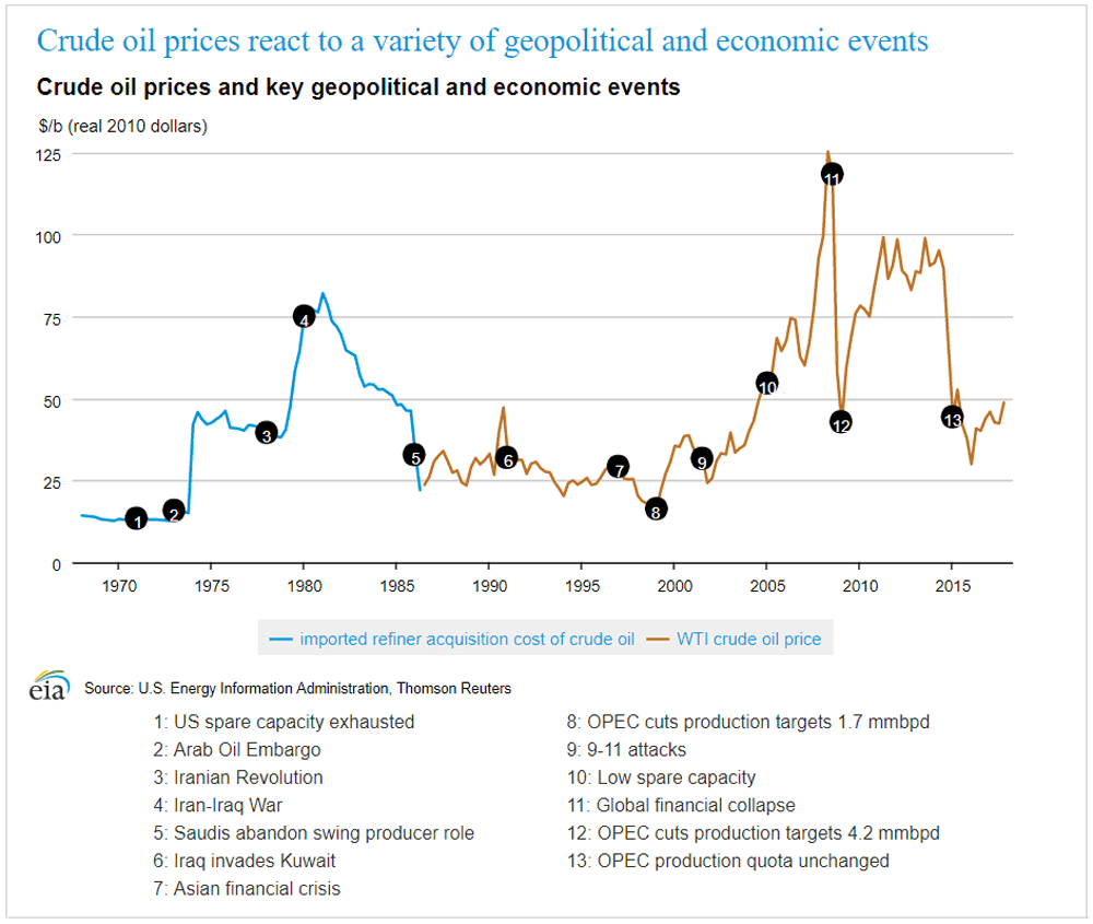 How can political events affect the oil price? | IG AU