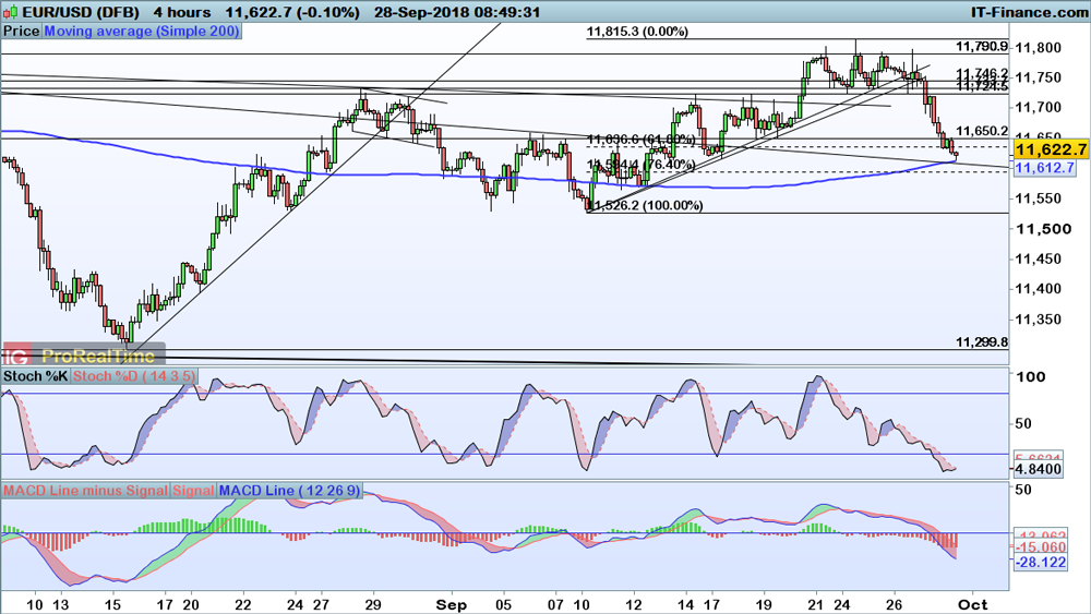 FX levels to watch – EUR/USD, GBP/USD and AUD/USD | IG AU