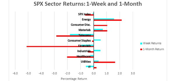 SPX Sector Returns